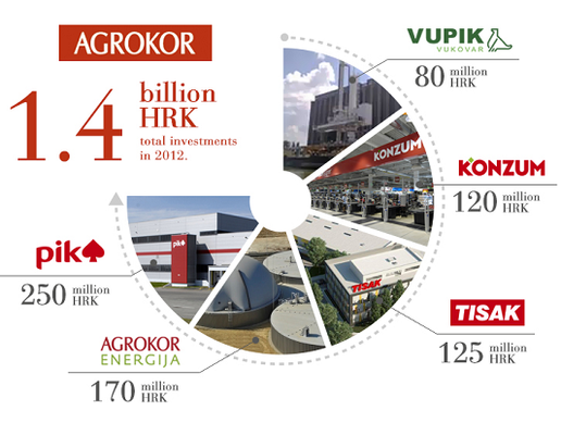 Key investments by Agrokor in 2012