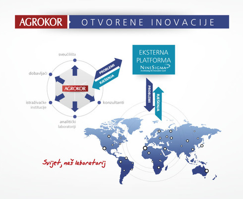 A 1.5-year Cooperative Agreement was signed by and between Agrokor and NineSigma, the leading global provider of open innovation.